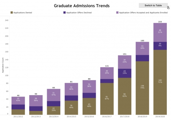 CLMS Trends Bar Chart